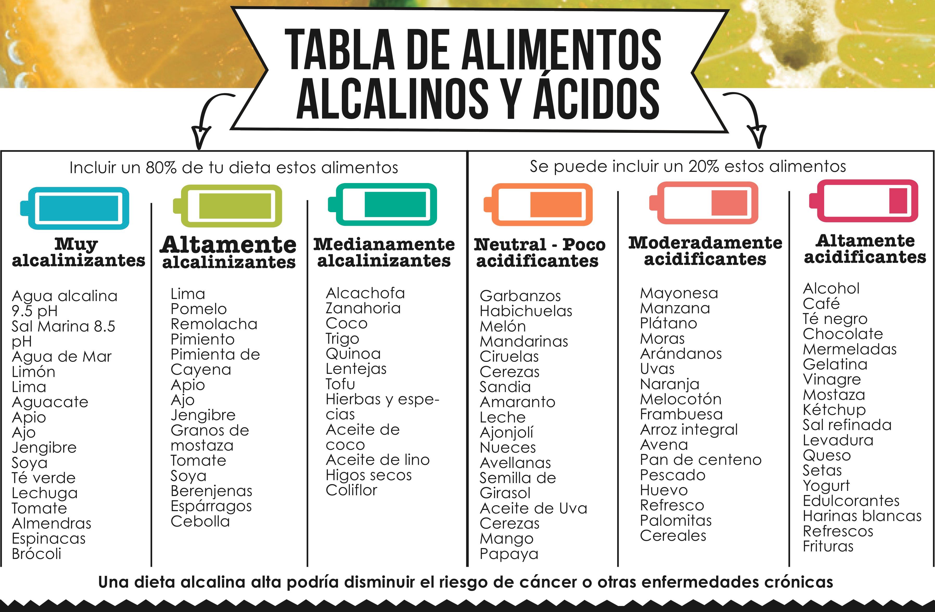Sin categor a - Tabla de alimentos alcalinos y acidos ...